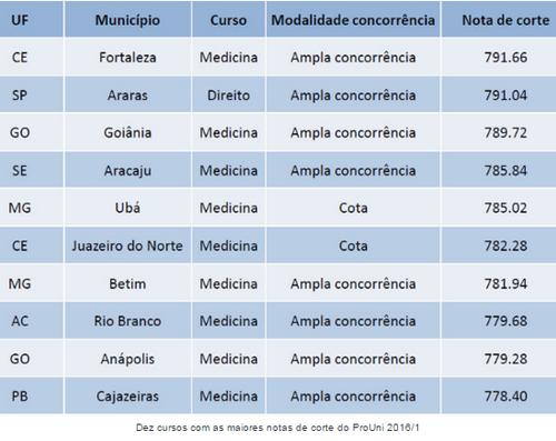 nota de corte medicina
